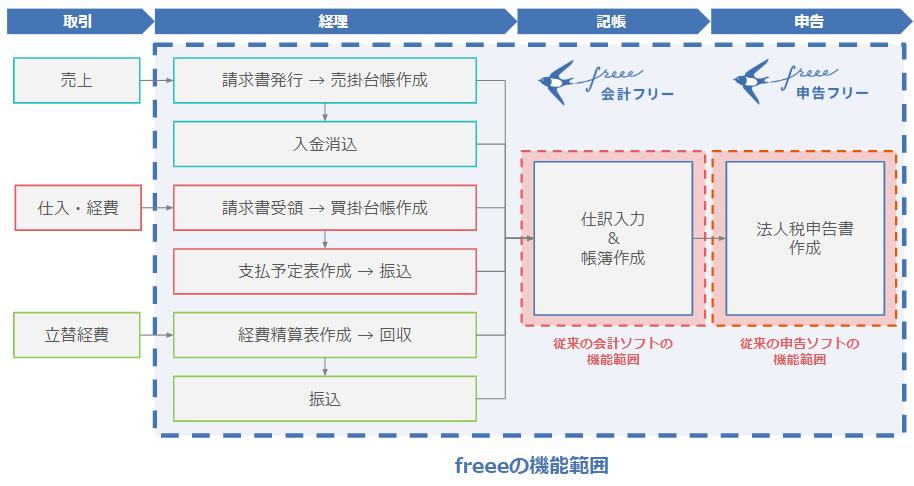 フリー 会計 ソフト